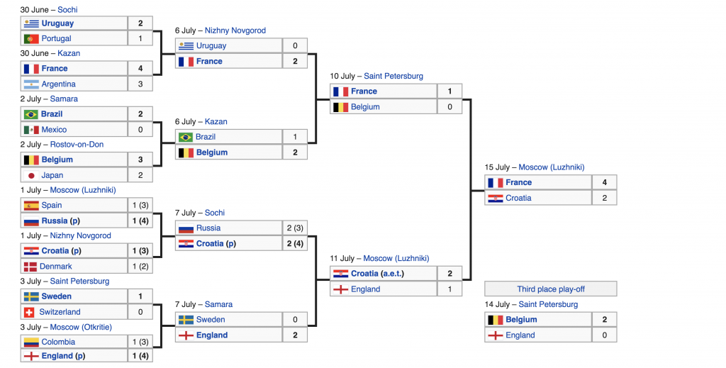 France world cup win 2018